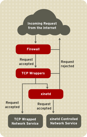 36 TCP Wrappers and xid