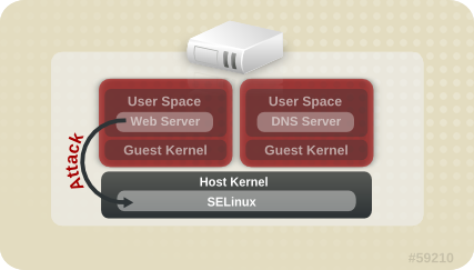 SELinux User's and Administrator's Guide