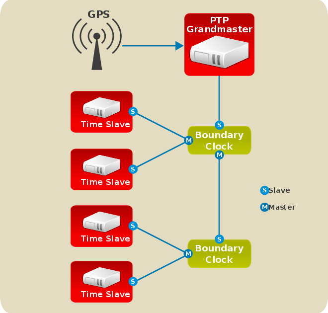 Configuring PTP Using ptp4l :: Fedora Docs Site